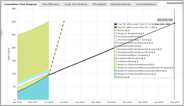 Cumulative flow diagram swiftkanban knowledge base current throughput number of cards archived till date between start and today no of days between the start and today ccuart Gallery