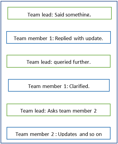 Summarizing Stand-up Calls: Experiments using GPT-3 and Google STT (Part 2)